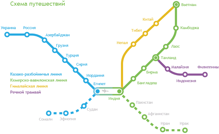 Схема путешествий